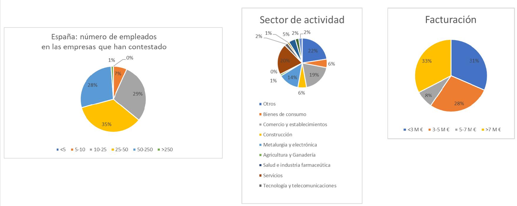 Número de empleados, Sector de Actividad y Facturación