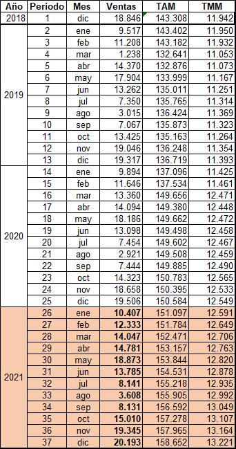 previsió de vendes en la taula de dades general